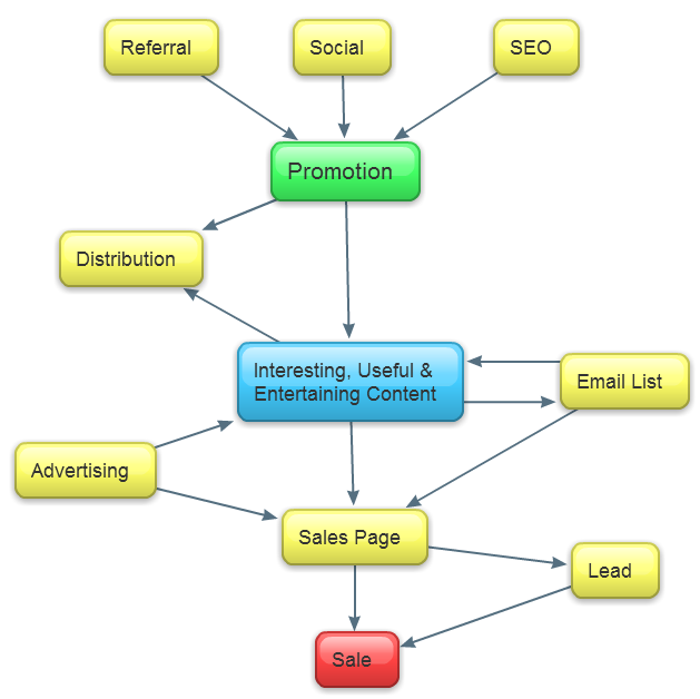 SEO Content Marketing Mind Map