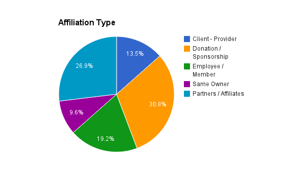 Affiliation Link Types Insurance Broker SEO Analysis