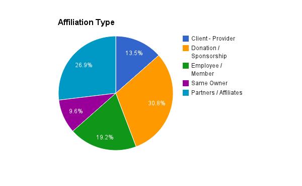Affiliation Link Types Insurance Broker SEO Analysis