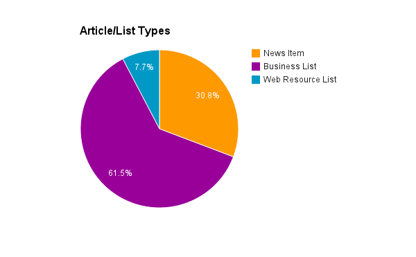 Article Types Insurance Broker SEO Analysis