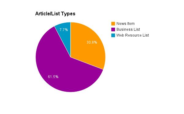 Article Types Insurance Broker SEO Analysis