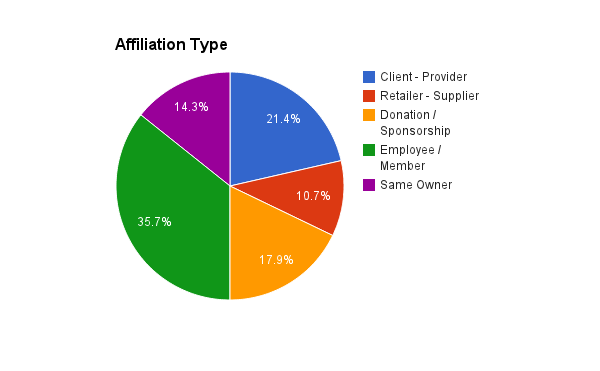 Day Spa Affiliation Link Types