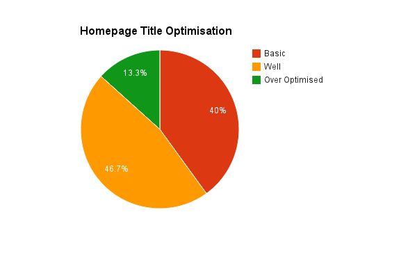 Onsite Optimisation Insurance Broker SEO Analysis