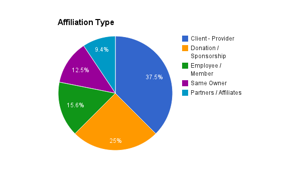Affiliation Link Types in Mortgage Broking Industry