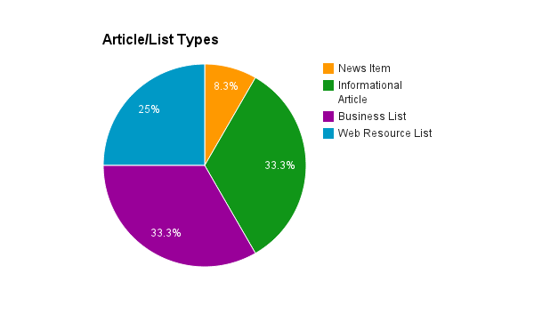 Article Types in Mortgage Broking Industry