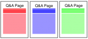 How to Develop a Q&A Content Strategy that Goes Beyond the FAQ Page