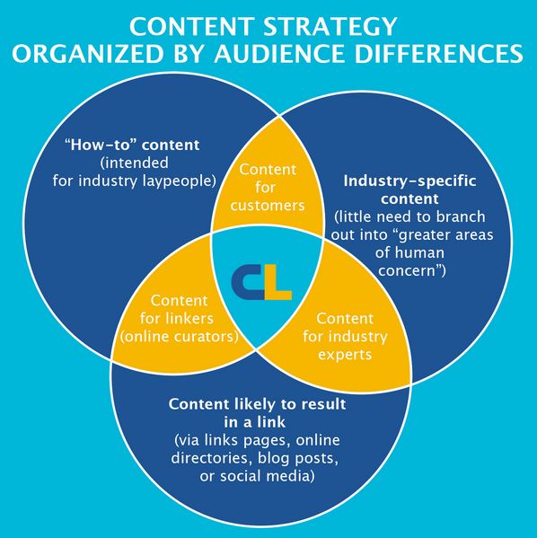 citation labs content strategy
